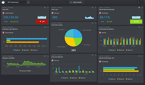 KPI Dashboard Software For Tracking Business Data And