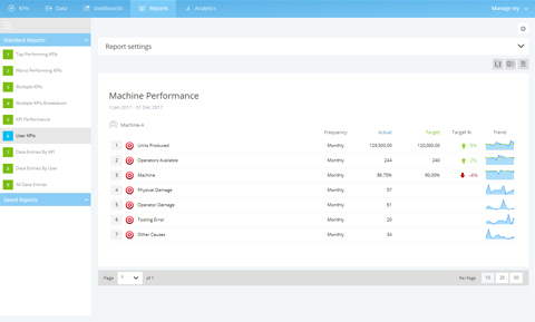An example user report displaying machine performance KPIs
