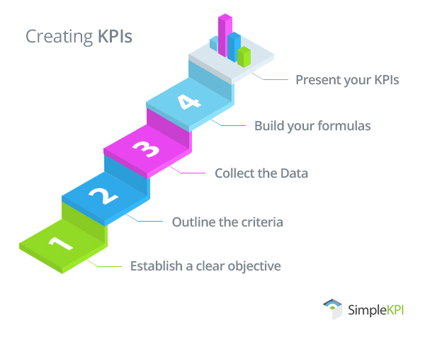What Is A Key Performance Indicator Kpi Explanation And Examples