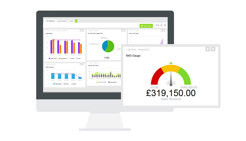 Quickly identify your performance factors with a KPI Dashboard