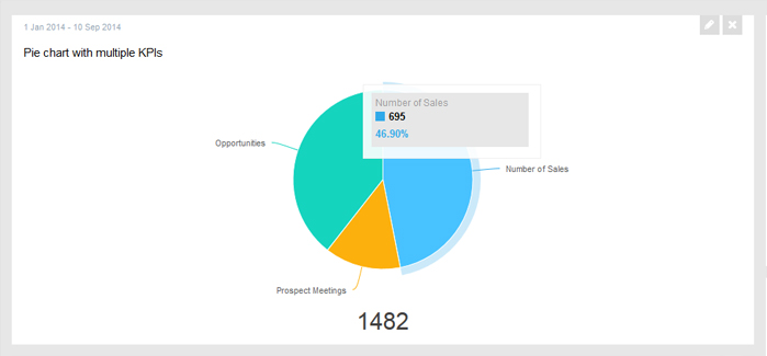Create KPI orientated Pie Graphs